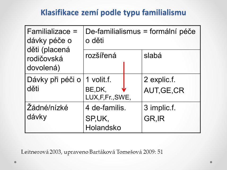 Klasifikace zemí podle typu familialismu Leitnerová 2003, upraveno Bartáková Tomešová 2009: 51