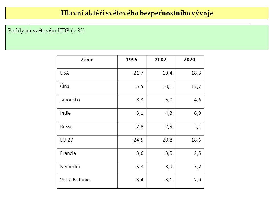 Hlavní aktéři světového bezpečnostního vývoje Podíly na světovém HDP (v %) Země199520072020 USA21,719,418,3 Čína 5,510,117,7 Japonsko 8,3 6,0 4,6 Indie 3,1 4,3 6,9 Rusko 2,8 2,9 3,1 EU-2724,520,818,6 Francie 3,6 3,0 2,5 Německo 5,3 3,9 3,2 Velká Británie 3,4 3,1 2,9