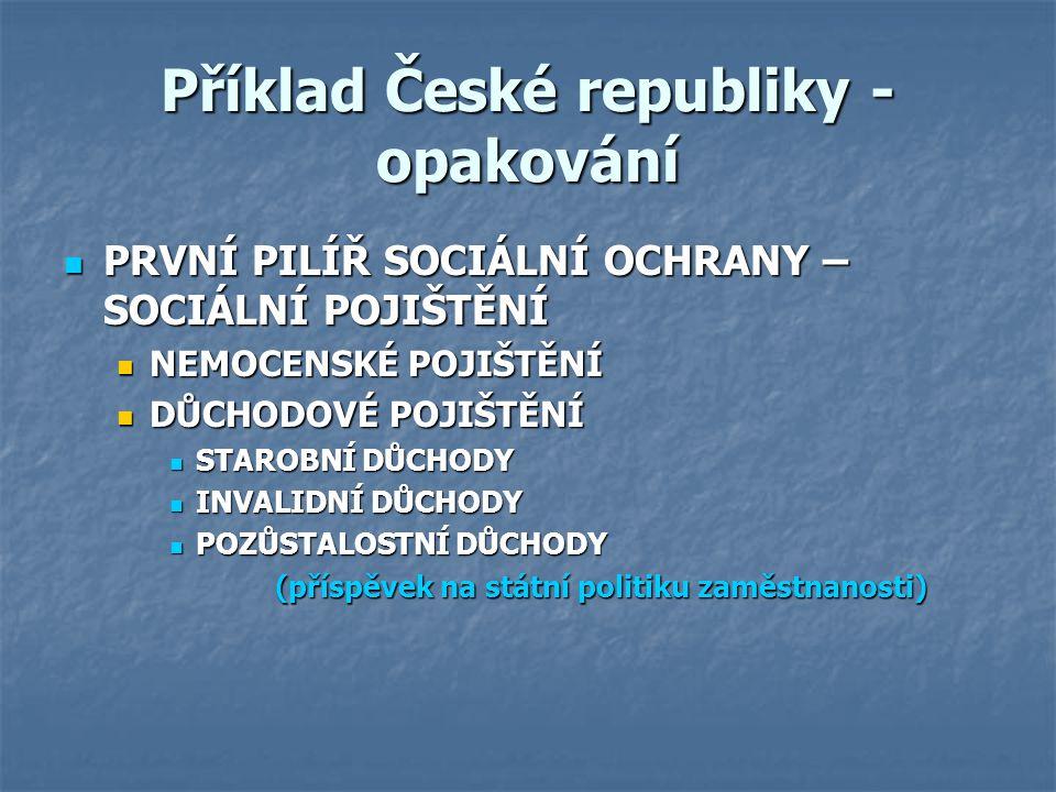 Příklad České republiky - opakování PRVNÍ PILÍŘ SOCIÁLNÍ OCHRANY – SOCIÁLNÍ POJIŠTĚNÍ PRVNÍ PILÍŘ SOCIÁLNÍ OCHRANY – SOCIÁLNÍ POJIŠTĚNÍ NEMOCENSKÉ POJ