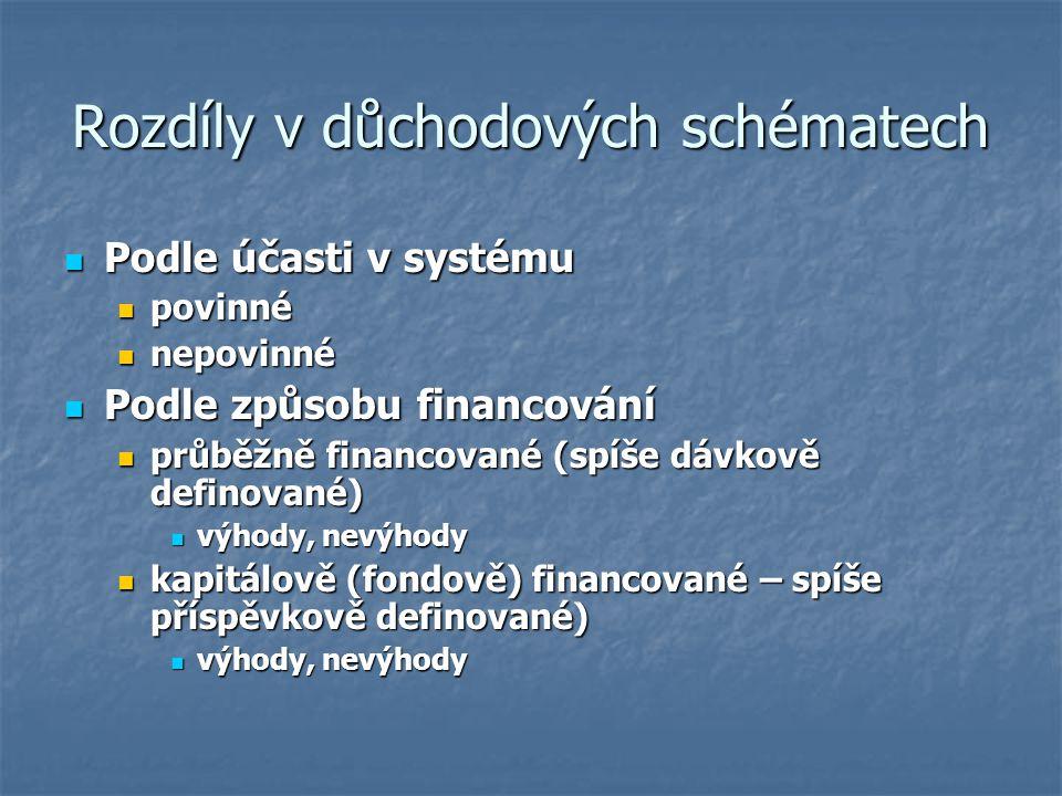 Rozdíly v důchodových schématech Podle účasti v systému Podle účasti v systému povinné povinné nepovinné nepovinné Podle způsobu financování Podle způ