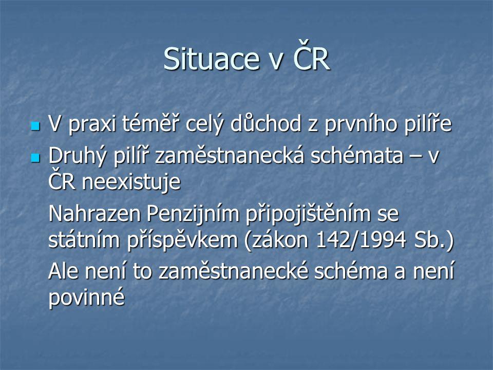 Situace v ČR V praxi téměř celý důchod z prvního pilíře V praxi téměř celý důchod z prvního pilíře Druhý pilíř zaměstnanecká schémata – v ČR neexistuj