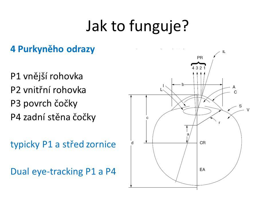 Jak to funguje? 4 Purkyněho odrazy P1 vnější rohovka P2 vnitřní rohovka P3 povrch čočky P4 zadní stěna čočky typicky P1 a střed zornice Dual eye-track