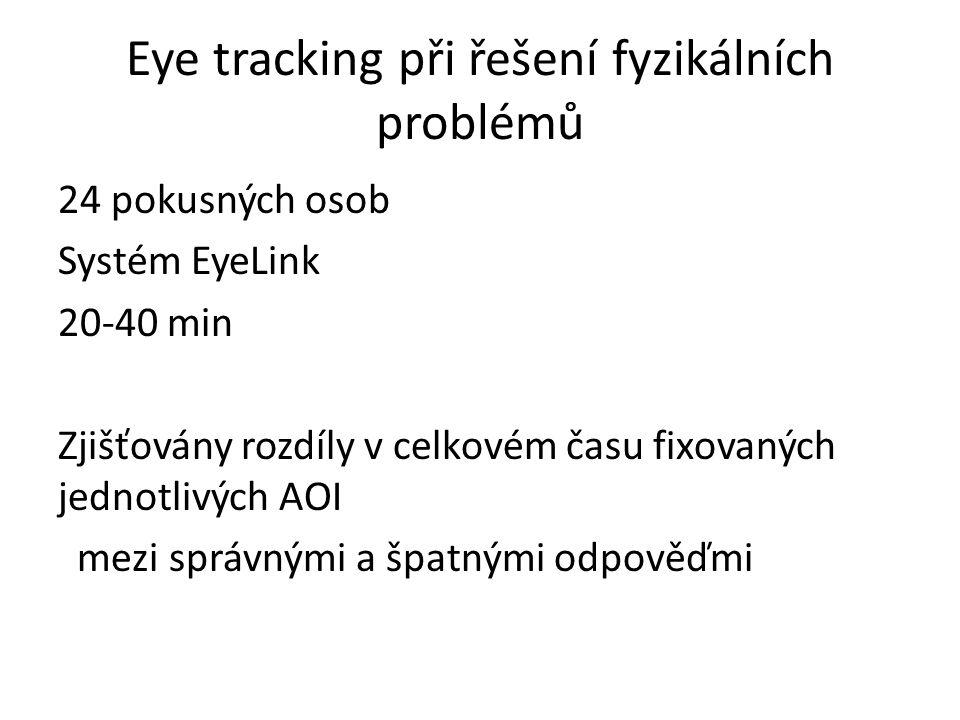 Eye tracking při řešení fyzikálních problémů 24 pokusných osob Systém EyeLink 20-40 min Zjišťovány rozdíly v celkovém času fixovaných jednotlivých AOI
