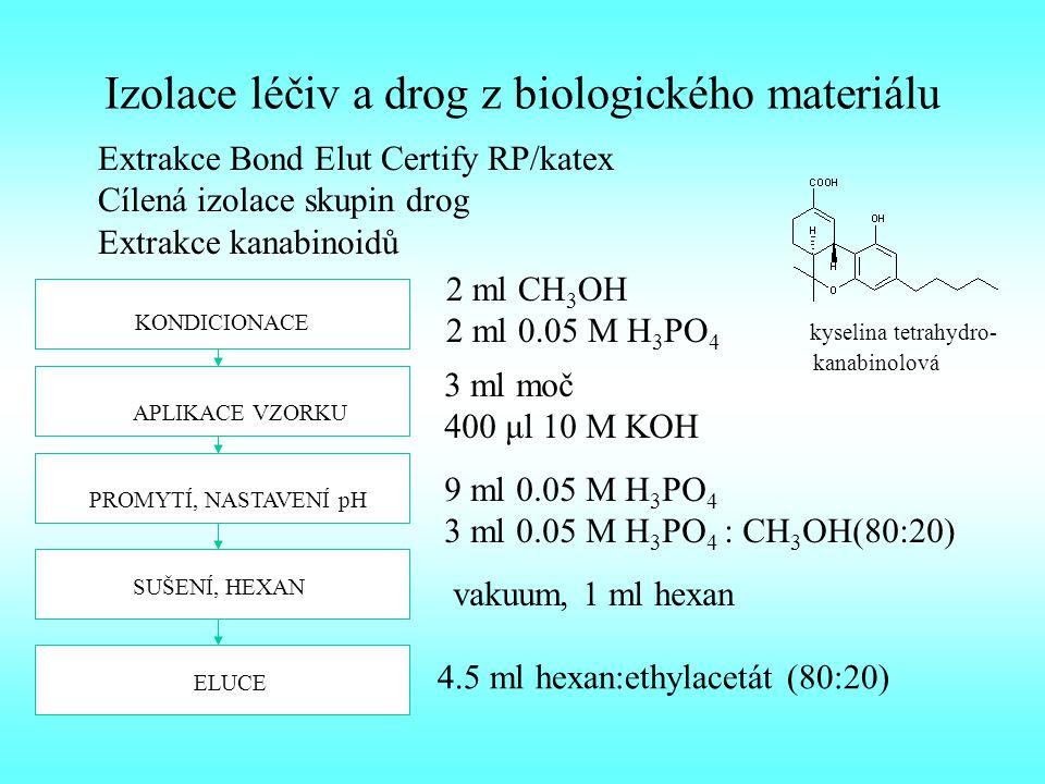 Izolace léčiv a drog z biologického materiálu Extrakce Bond Elut Certify RP/katex Cílená izolace skupin drog Extrakce kanabinoidů KONDICIONACE 2 ml CH 3 OH 2 ml 0.05 M H 3 PO 4 APLIKACE VZORKU 3 ml moč 400 μl 10 M KOH PROMYTÍ, NASTAVENÍ pH 9 ml 0.05 M H 3 PO 4 3 ml 0.05 M H 3 PO 4 : CH 3 OH(80:20) SUŠENÍ, HEXAN vakuum, 1 ml hexan ELUCE 4.5 ml hexan:ethylacetát (80:20) kyselina tetrahydro- kanabinolová