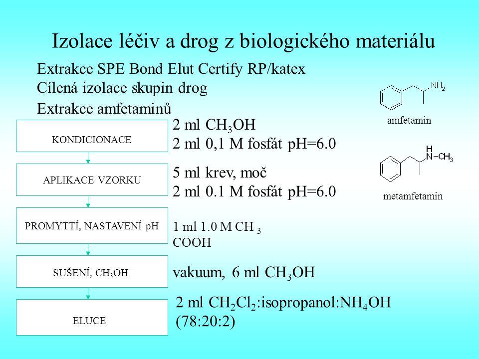 Izolace léčiv a drog z biologického materiálu Extrakce SPE Bond Elut Certify RP/katex Cílená izolace skupin drog Extrakce amfetaminů KONDICIONACE 2 ml CH 3 OH 2 ml 0,1 M fosfát pH=6.0 APLIKACE VZORKU 5 ml krev, moč 2 ml 0.1 M fosfát pH=6.0 PROMYTTÍ, NASTAVENÍ pH 1 ml 1.0 M CH 3 COOH SUŠENÍ, CH 3 OH vakuum, 6 ml CH 3 OH ELUCE 2 ml CH 2 Cl 2 :isopropanol:NH 4 OH (78:20:2) amfetamin metamfetamin