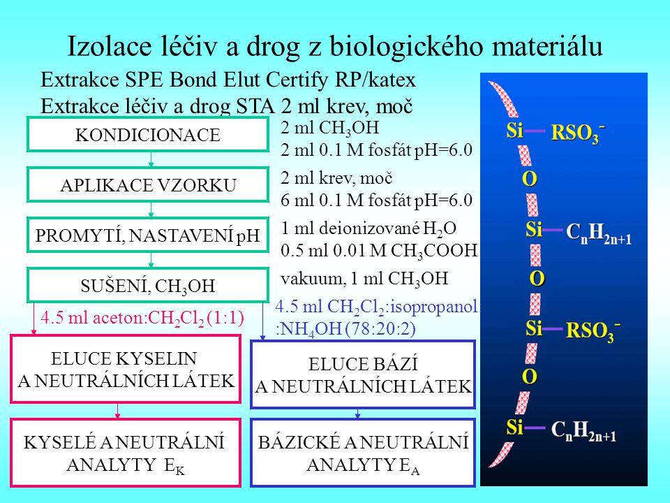 Izolace léčiv a drog z biologického materiálu Extrakce SPE Bond Elut Certify RP/katex Extrakce léčiv a drog STA 2 ml krev, moč KONDICIONACE 2 ml CH 3 OH 2 ml 0.1 M fosfát pH=6.0 APLIKACE VZORKU 2 ml krev, moč 6 ml 0.1 M fosfát pH=6.0 PROMYTÍ, NASTAVENÍ pH 1 ml deionizované H 2 O 0.5 ml 0.01 M CH 3 COOH SUŠENÍ, CH 3 OH vakuum, 1 ml CH 3 OH ELUCE KYSELIN A NEUTRÁLNÍCH LÁTEK ELUCE BÁZÍ A NEUTRÁLNÍCH LÁTEK 4.5 ml aceton:CH 2 Cl 2 (1:1) 4.5 ml CH 2 Cl 2 :isopropanol: :NH 4 OH (78:20:2) KYSELÉ A NEUTRÁLNÍ ANALYTY E K BÁZICKÉ A NEUTRÁLNÍ ANALYTY E A