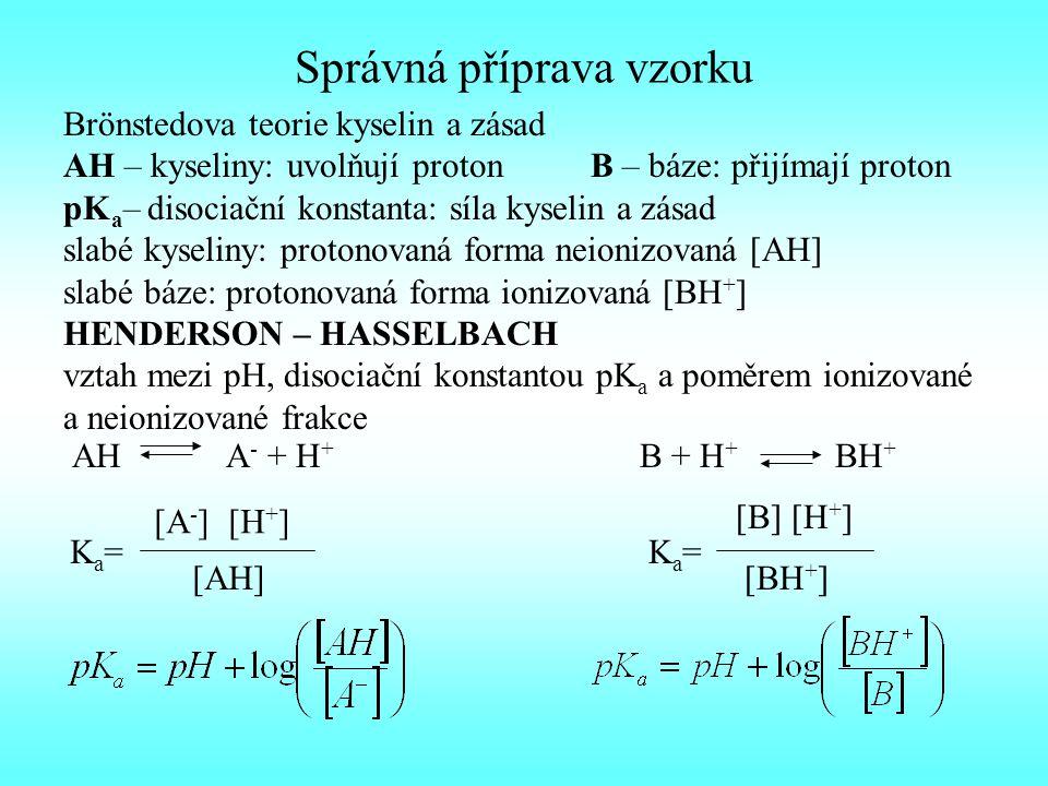 Správná příprava vzorku Brönstedova teorie kyselin a zásad AH – kyseliny: uvolňují proton B – báze: přijímají proton pK a – disociační konstanta: síla kyselin a zásad slabé kyseliny: protonovaná forma neionizovaná [AH] slabé báze: protonovaná forma ionizovaná [BH + ] HENDERSON – HASSELBACH vztah mezi pH, disociační konstantou pK a a poměrem ionizované a neionizované frakce AH A - + H + B + H + BH + Ka=Ka= [A - ] [H + ] [AH] Ka=Ka= [B] [H + ] [BH + ]