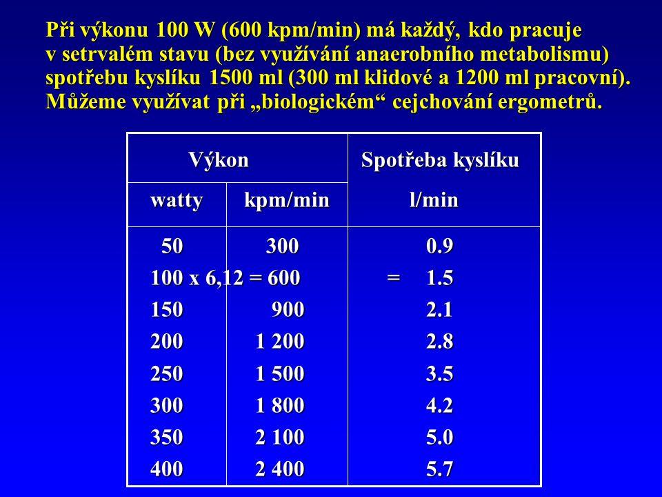 Výkon Spotřeba kyslíku Výkon Spotřeba kyslíku watty kpm/min l/min 50 300 0.9 50 300 0.9 100 x 6,12 = 600 = 1.5 150 900 2.1 200 1 200 2.8 250 1 500 3.5