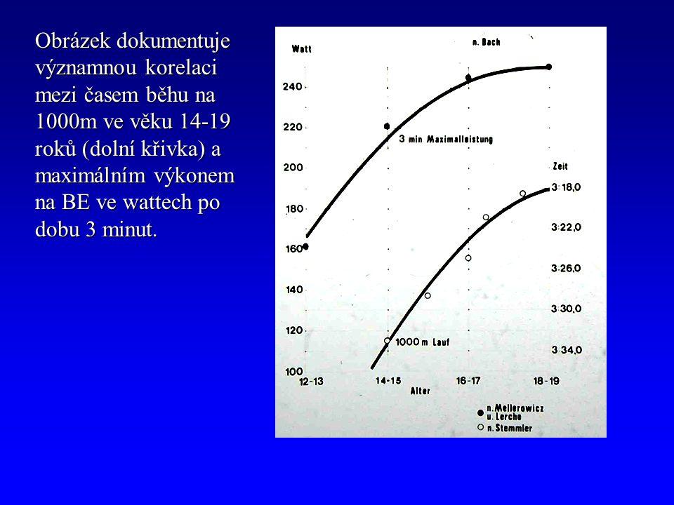 Obrázek dokumentuje významnou korelaci mezi časem běhu na 1000m ve věku 14-19 roků (dolní křivka) a maximálním výkonem na BE ve wattech po dobu 3 minu