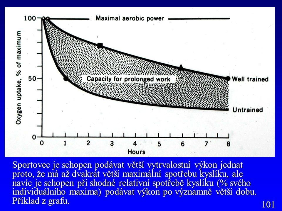 Sportovec je schopen podávat větší vytrvalostní výkon jednat proto, že má až dvakrát větší maximální spotřebu kyslíku, ale navíc je schopen při shodné