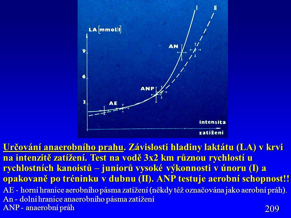 Určování anaerobního prahu. Závislosti hladiny laktátu (LA) v krvi na intenzitě zatížení. Test na vodě 3x2 km různou rychlostí u rychlostních kanoistů