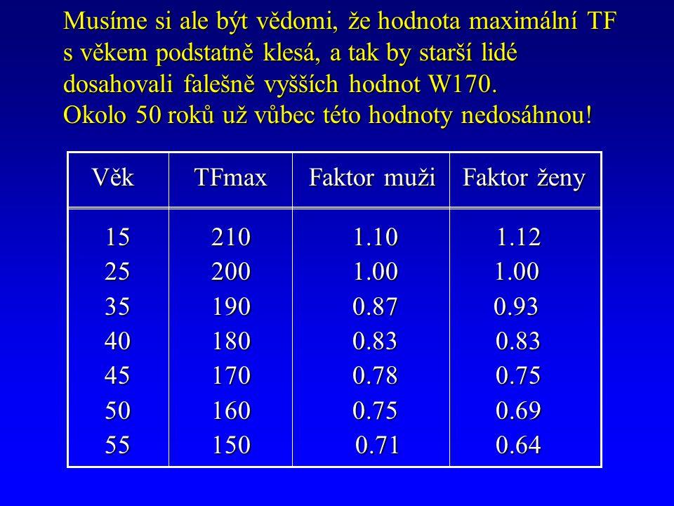 naměřená naměřená % VO 2 lim.kg -1 =.