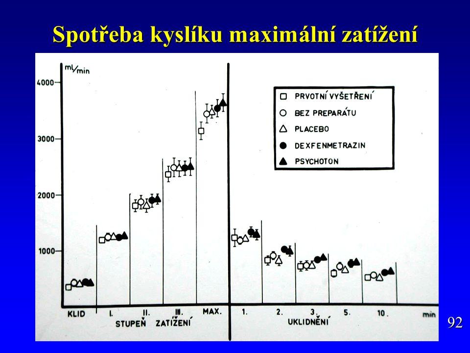 Přímá detekce r-HuEPO v moči Základem průkazu EPO v dopingové kontrole je diferenciace mezi přírodním a rekombinantním EPO na základě různé glykosylace peptidového řetězce, resp.