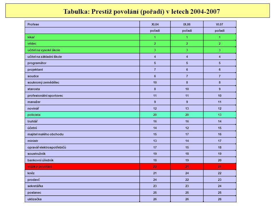 Tabulka: Prestiž povolání (pořadí) v letech 2004-2007 ProfeseXI.04IX.06VI.07 pořadí lékař111 vědec222 učitel na vysoké škole333 učitel na základní ško