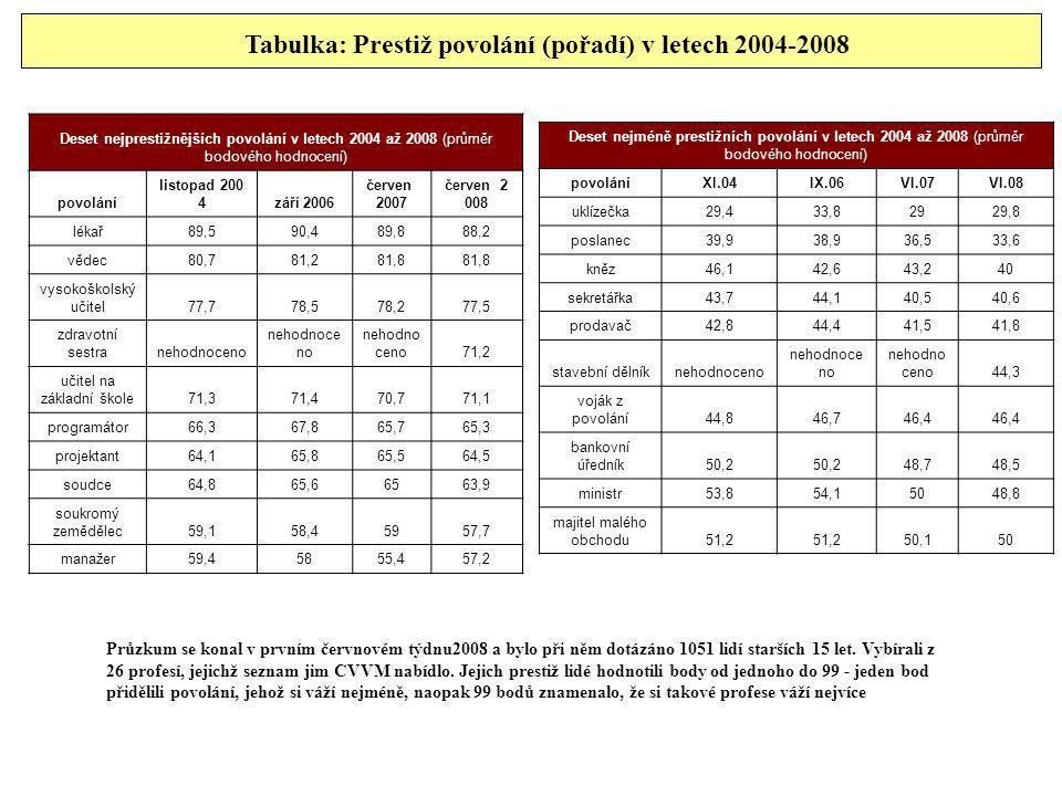Tabulka: Prestiž povolání (pořadí) v letech 2004-2008 Deset nejprestižnějších povolání v letech 2004 až 2008 (průměr bodového hodnocení) povolání list