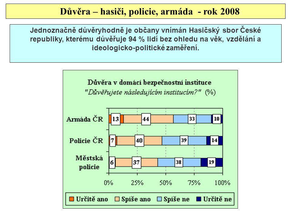 Důvěra – hasiči, policie, armáda - rok 2008 Jednoznačně důvěryhodně je občany vnímán Hasičský sbor České republiky, kterému důvěřuje 94 % lidí bez ohl