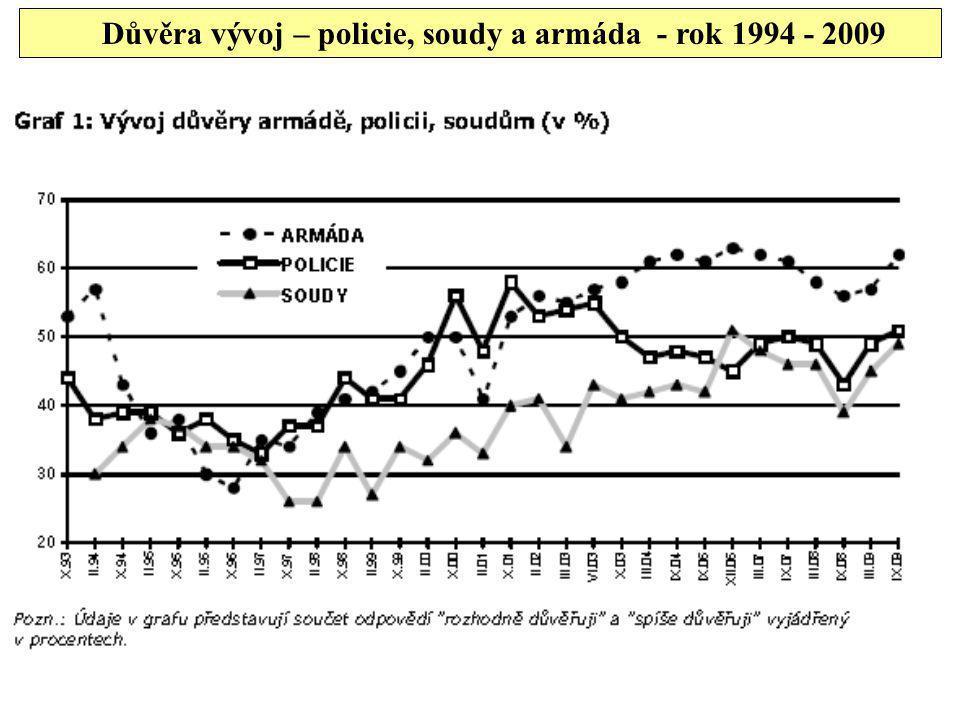 Důvěra vývoj – policie, soudy a armáda - rok 1994 - 2009