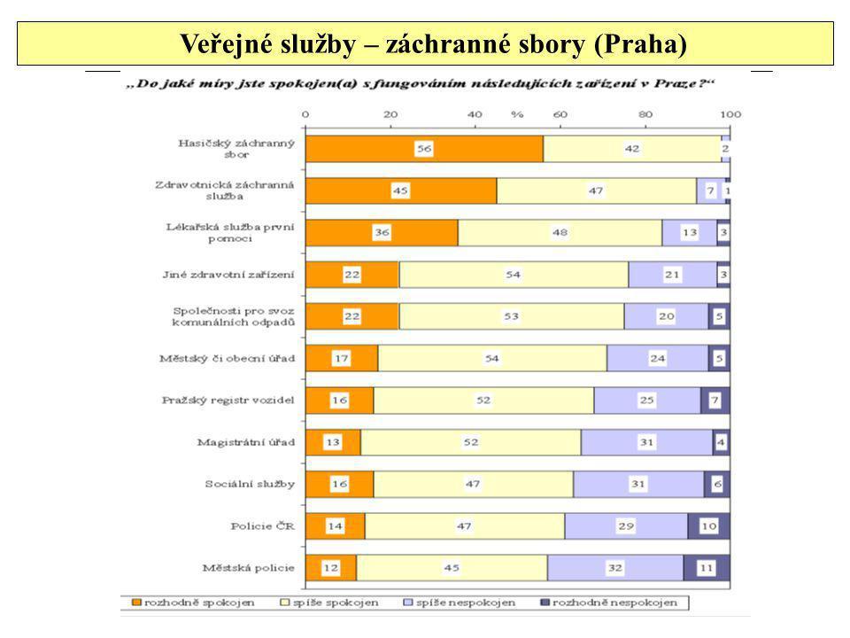 Veřejné služby – záchranné sbory (Praha)