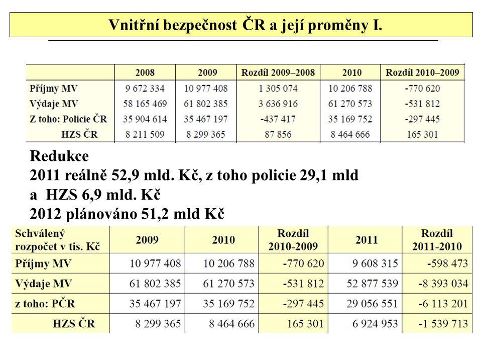 Vnitřní bezpečnost ČR a její proměny I. Redukce 2011 reálně 52,9 mld. Kč, z toho policie 29,1 mld a HZS 6,9 mld. Kč 2012 plánováno 51,2 mld Kč