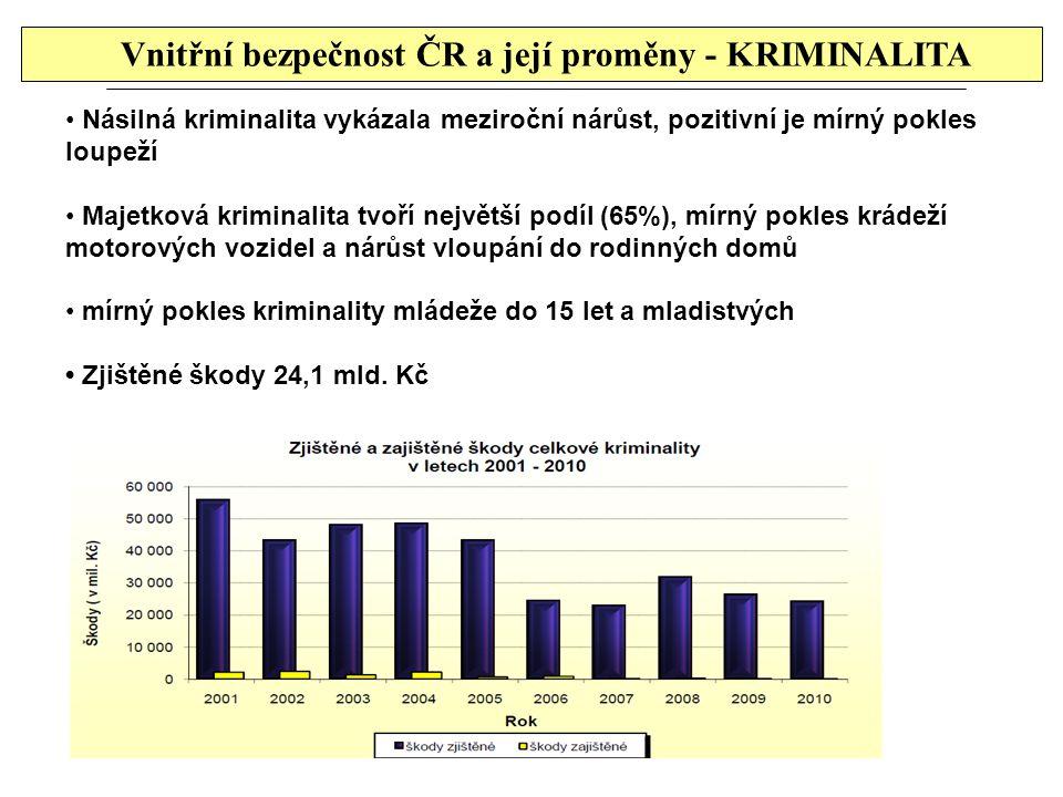 Násilná kriminalita vykázala meziroční nárůst, pozitivní je mírný pokles loupeží Majetková kriminalita tvoří největší podíl (65%), mírný pokles krádež