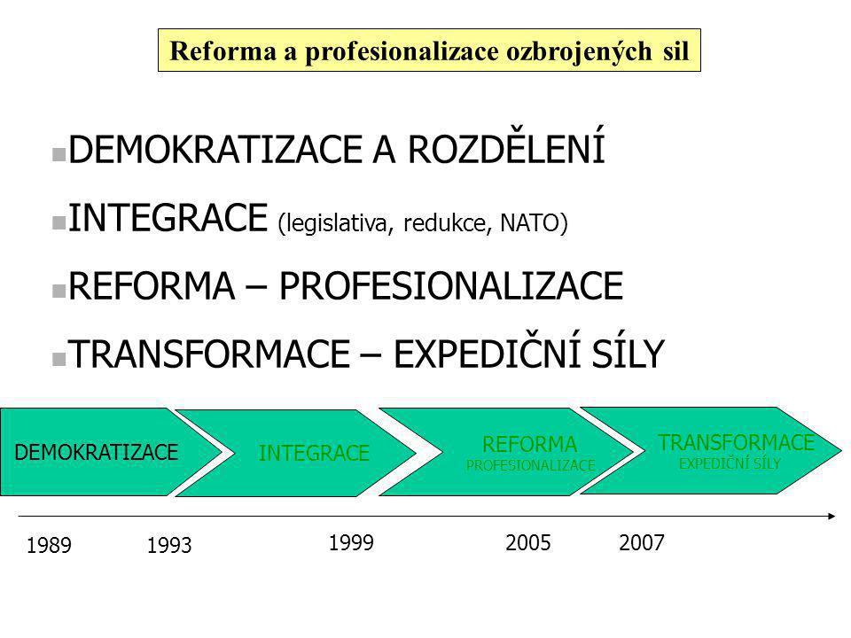 DEMOKRATIZACE A ROZDĚLENÍ INTEGRACE (legislativa, redukce, NATO) REFORMA – PROFESIONALIZACE TRANSFORMACE – EXPEDIČNÍ SÍLY DEMOKRATIZACE INTEGRACE REFORMA PROFESIONALIZACE TRANSFORMACE EXPEDIČNÍ SÍLY 1989 1999 1993 20072005 Reforma a profesionalizace ozbrojených sil
