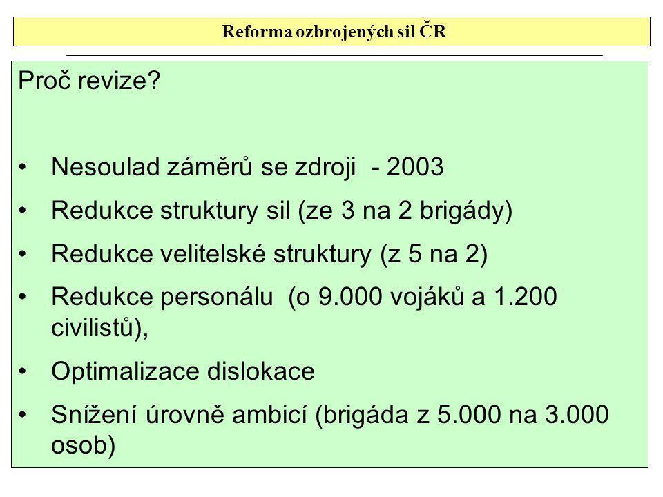 Reforma ozbrojených sil ČR Proč revize.