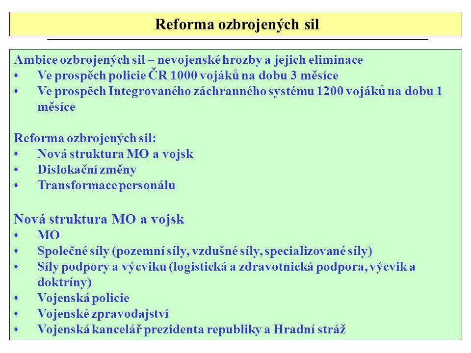 Reforma ozbrojených sil Ambice ozbrojených sil – nevojenské hrozby a jejich eliminace Ve prospěch policie ČR 1000 vojáků na dobu 3 měsíce Ve prospěch