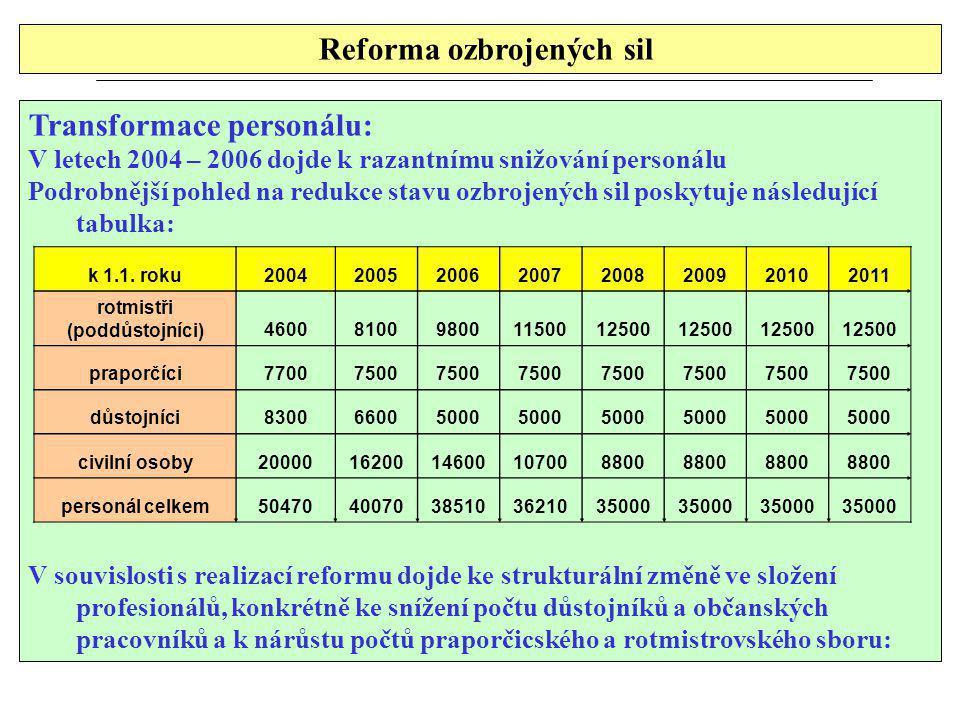 Reforma ozbrojených sil Transformace personálu: V letech 2004 – 2006 dojde k razantnímu snižování personálu Podrobnější pohled na redukce stavu ozbrojených sil poskytuje následující tabulka: V souvislosti s realizací reformu dojde ke strukturální změně ve složení profesionálů, konkrétně ke snížení počtu důstojníků a občanských pracovníků a k nárůstu počtů praporčicského a rotmistrovského sboru: k 1.1.