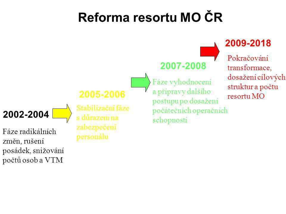 2002-2004 2005-2006 2007-2008 2009-2018 Reforma resortu MO ČR Fáze radikálních změn, rušení posádek, snižování počtů osob a VTM Stabilizační fáze s důrazem na zabezpečení personálu Fáze vyhodnocení a přípravy dalšího postupu po dosažení počátečních operačních schopností Pokračování transformace, dosažení cílových struktur a počtu resortu MO