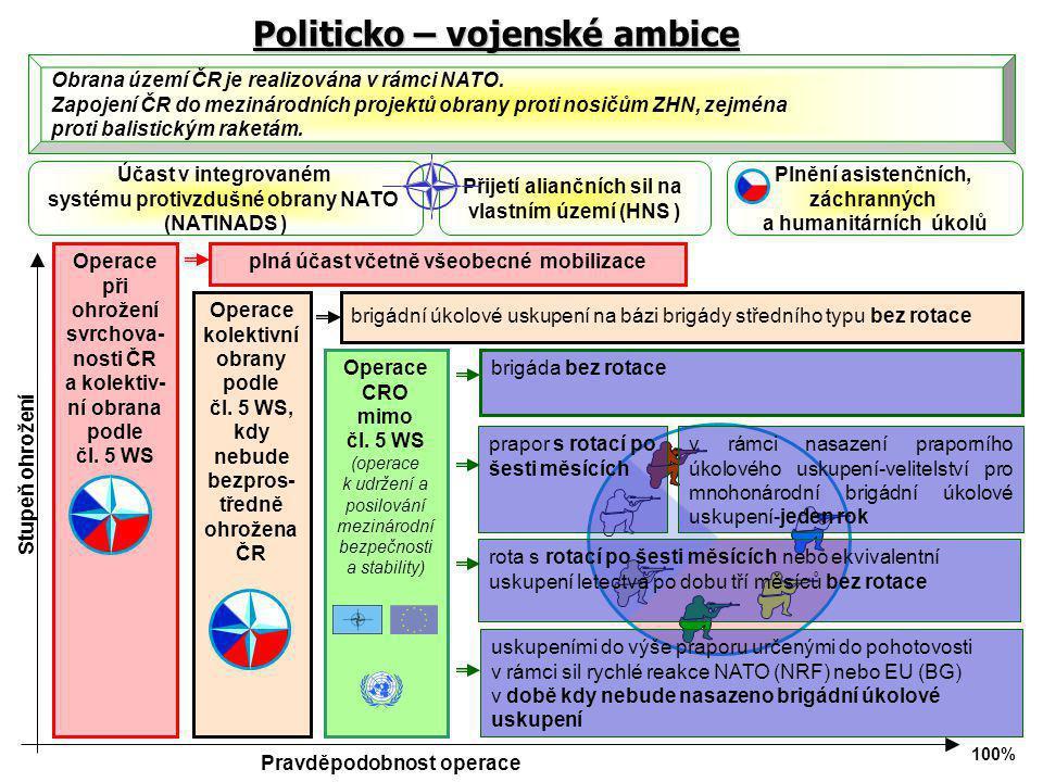 Operace při ohrožení svrchova- nosti ČR a kolektiv- ní obrana podle čl. 5 WS Operace kolektivní obrany podle čl. 5 WS, kdy nebude bezpros- tředně ohro