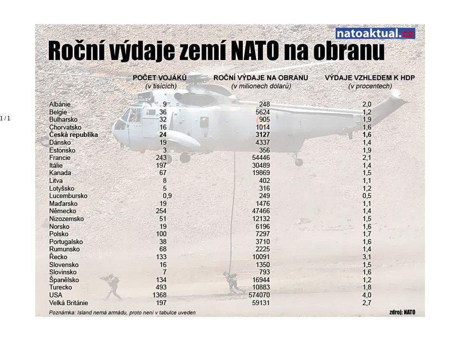 Přehled výdajů naobranu vjednotlivých zemích NATOAutor: natoaktual.cz Přehled výdajů naobranu vjednotlivých zemích NATOAutor: natoaktual.cz zavřít fot