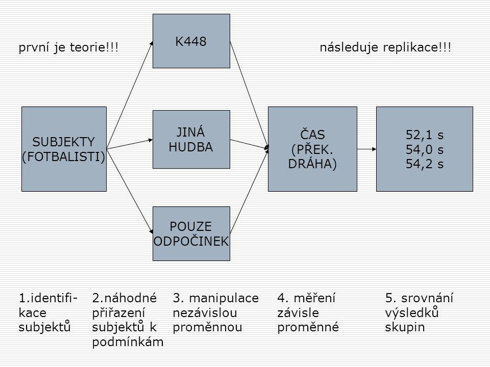 SUBJEKTY (FOTBALISTI) POUZE ODPOČINEK JINÁ HUDBA K448 ČAS (PŘEK.