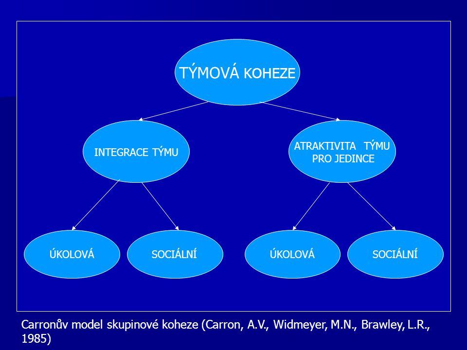INTEGRACE TÝMU ÚKOLOVÁ TÝMOVÁ KOHEZE ATRAKTIVITA TÝMU PRO JEDINCE SOCIÁLNÍ ÚKOLOVÁ Carronův model skupinové koheze (Carron, A.V., Widmeyer, M.N., Braw