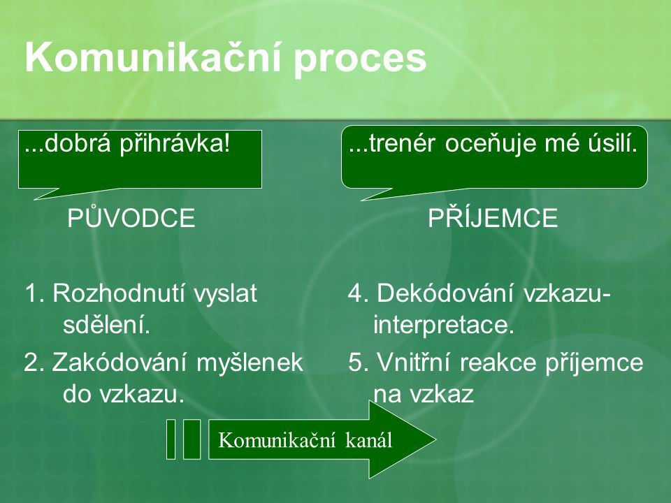 Komunikační proces...dobrá přihrávka. PŮVODCE 1. Rozhodnutí vyslat sdělení.