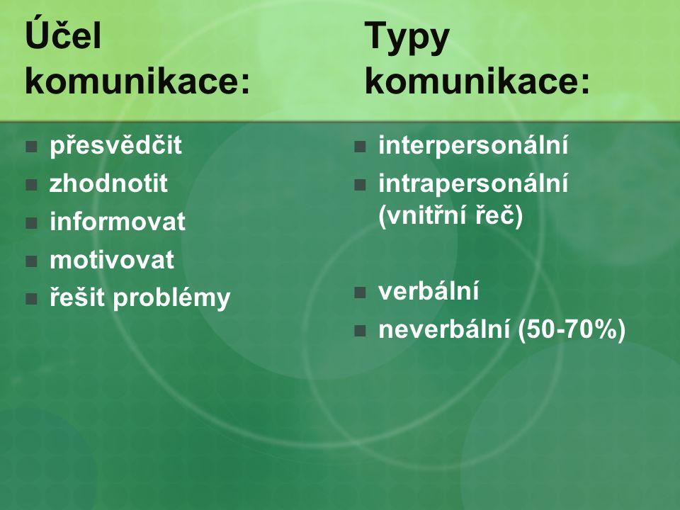 ÚčelTypy komunikace:komunikace: přesvědčit zhodnotit informovat motivovat řešit problémy interpersonální intrapersonální (vnitřní řeč) verbální neverbální (50-70%)