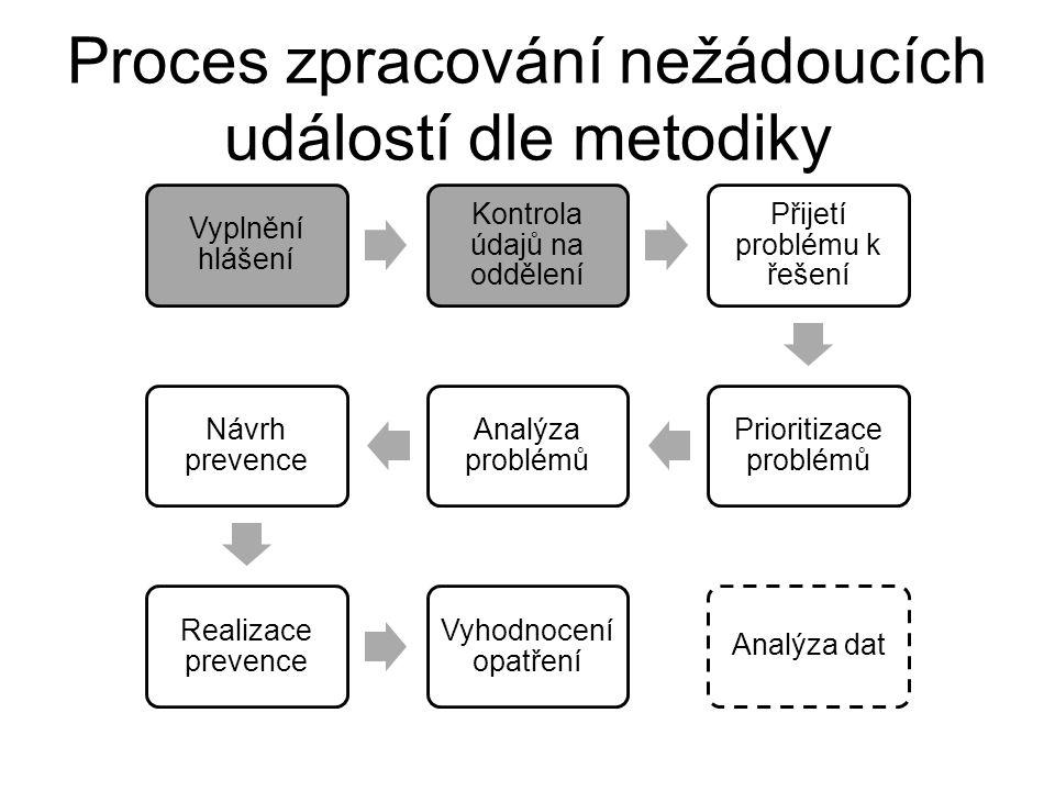 Proces zpracování nežádoucích událostí dle metodiky Vyplnění hlášení Kontrola údajů na oddělení Přijetí problému k řešení Prioritizace problémů Analýza problémů Návrh prevence Realizace prevence Vyhodnocení opatření Analýza dat