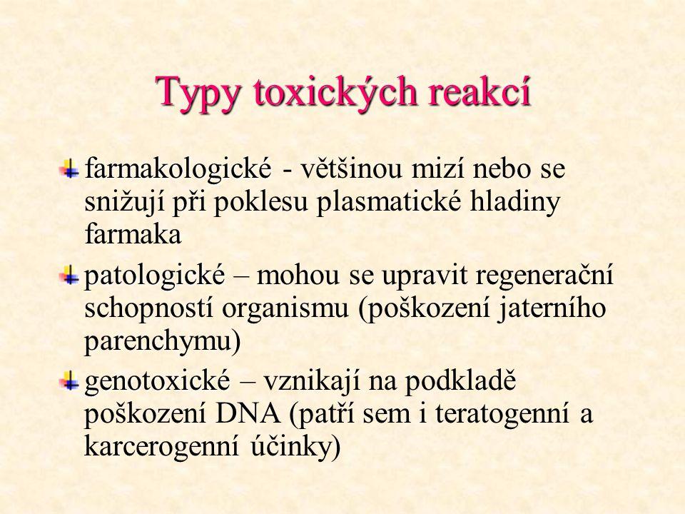Typy toxických reakcí farmakologické farmakologické - většinou mizí nebo se snižují při poklesu plasmatické hladiny farmaka patologické patologické –