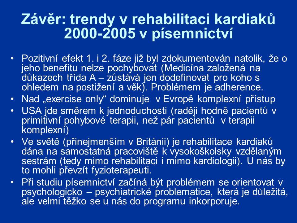 Závěr: trendy v rehabilitaci kardiaků 2000-2005 v písemnictví Pozitivní efekt 1.