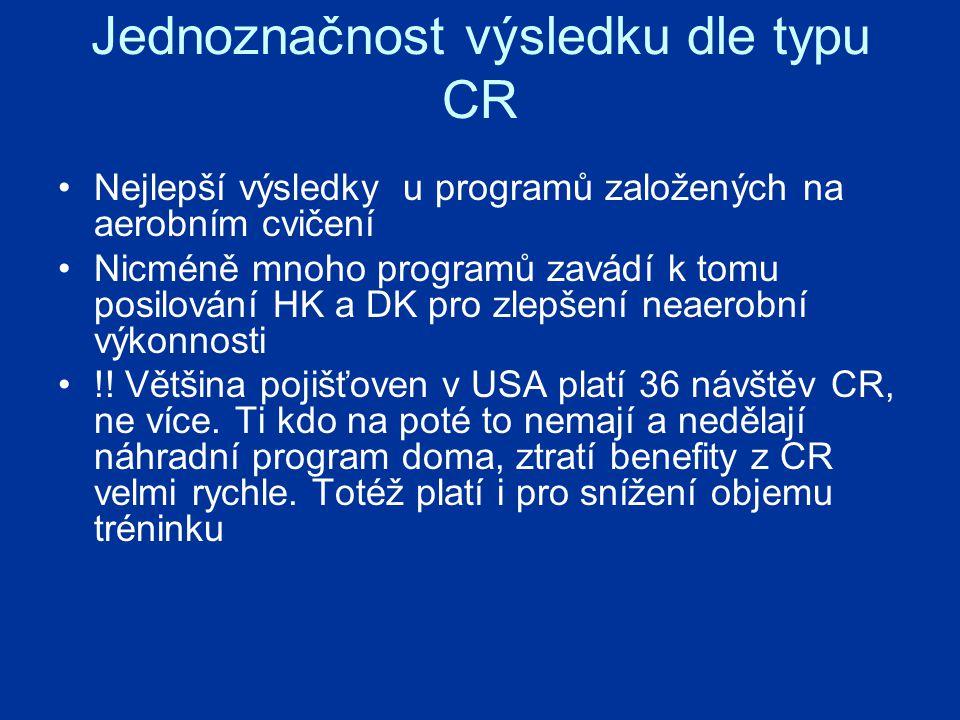 Jednoznačnost výsledku dle typu CR Nejlepší výsledky u programů založených na aerobním cvičení Nicméně mnoho programů zavádí k tomu posilování HK a DK pro zlepšení neaerobní výkonnosti !.