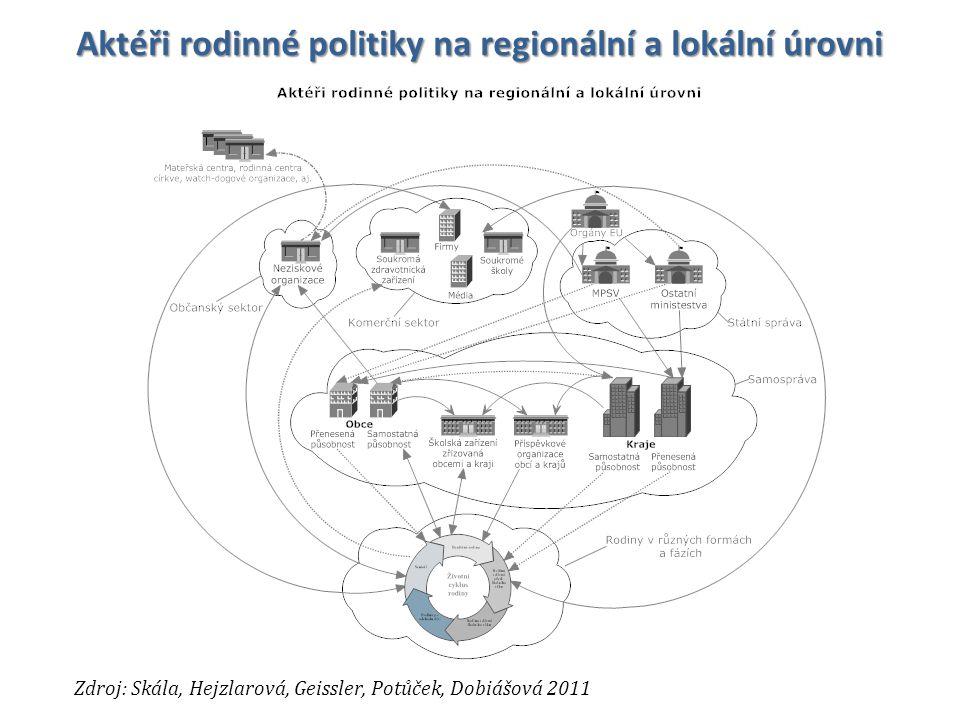 Aktéři rodinné politiky na regionální a lokální úrovni Zdroj: Skála, Hejzlarová, Geissler, Potůček, Dobiášová 2011