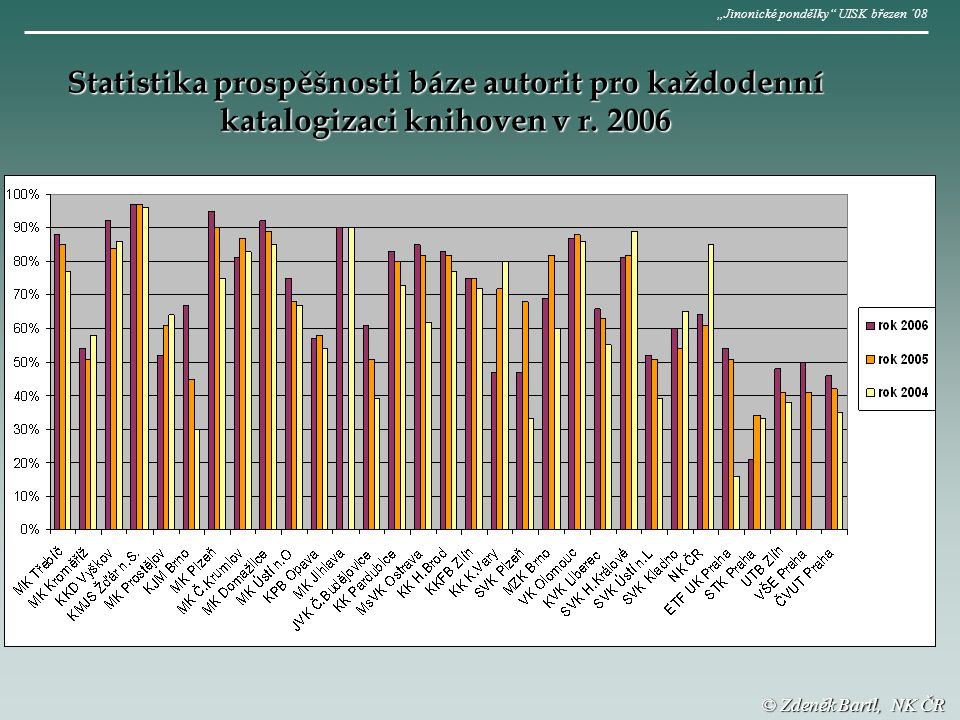 © Zdeněk Bartl, NK ČR Statistika prospěšnosti báze autorit pro každodenní katalogizaci knihoven v r.