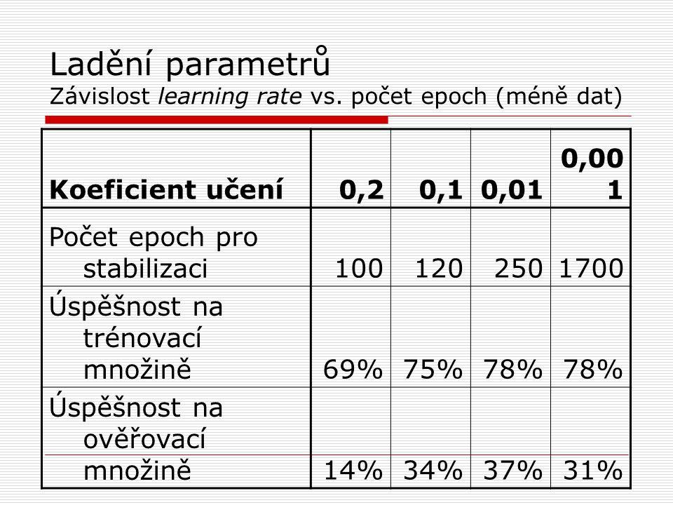Ladění parametrů Závislost learning rate vs.