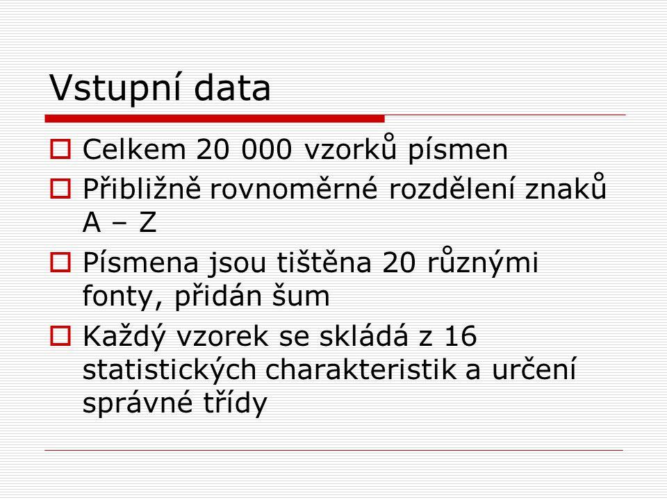 Vstupní data  Celkem 20 000 vzorků písmen  Přibližně rovnoměrné rozdělení znaků A – Z  Písmena jsou tištěna 20 různými fonty, přidán šum  Každý vzorek se skládá z 16 statistických charakteristik a určení správné třídy