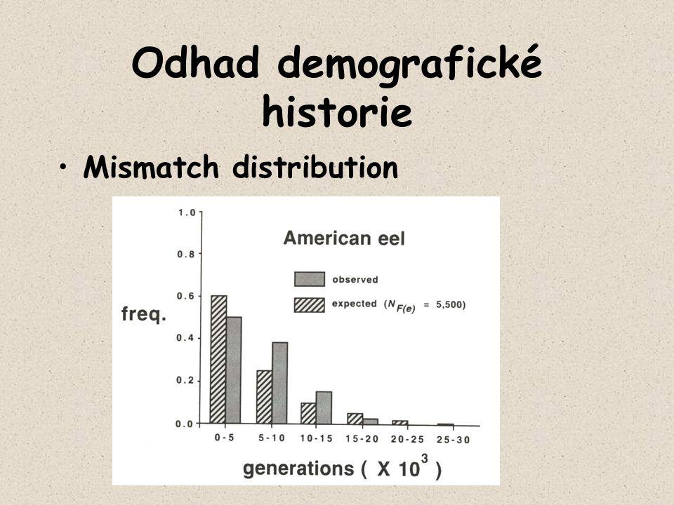 Odhad demografické historie Mismatch distribution