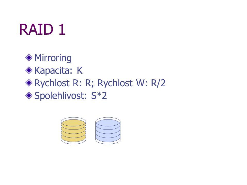 RAID 1 Mirroring Kapacita: K Rychlost R: R; Rychlost W: R/2 Spolehlivost: S*2