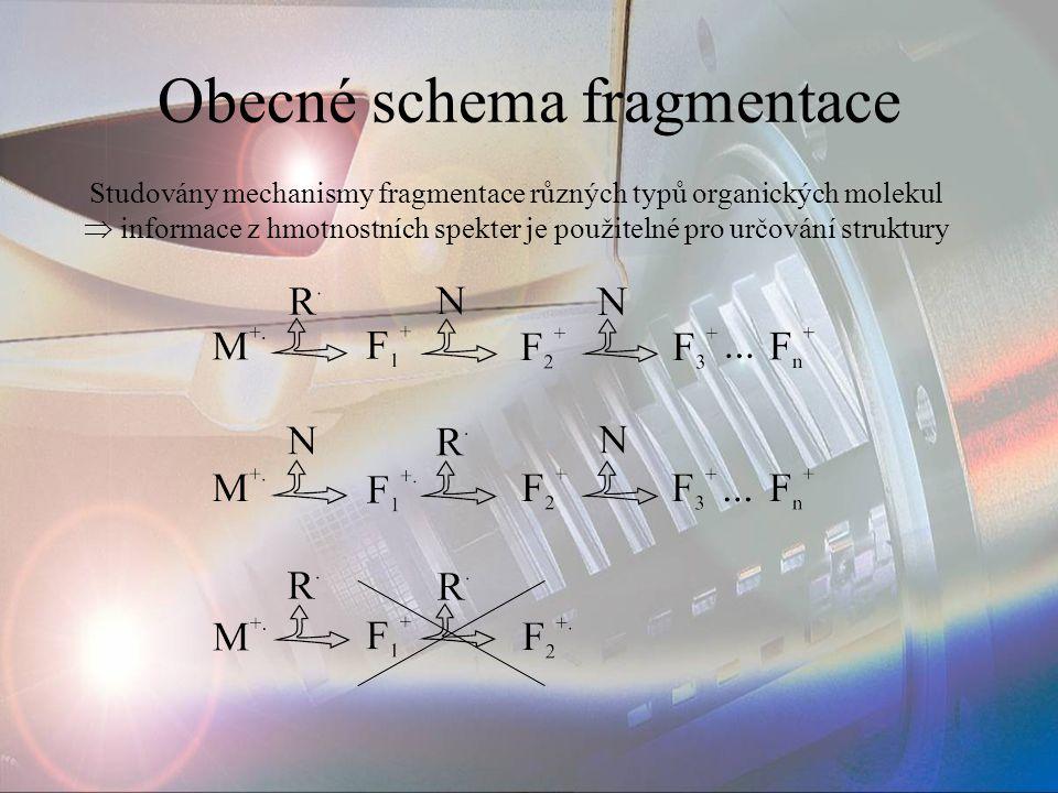Obecné schema fragmentace Studovány mechanismy fragmentace různých typů organických molekul  informace z hmotnostních spekter je použitelné pro určov