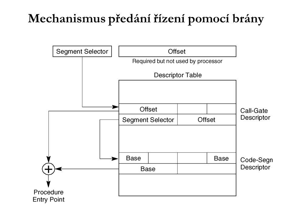 Mechanismus předání řízení pomocí brány