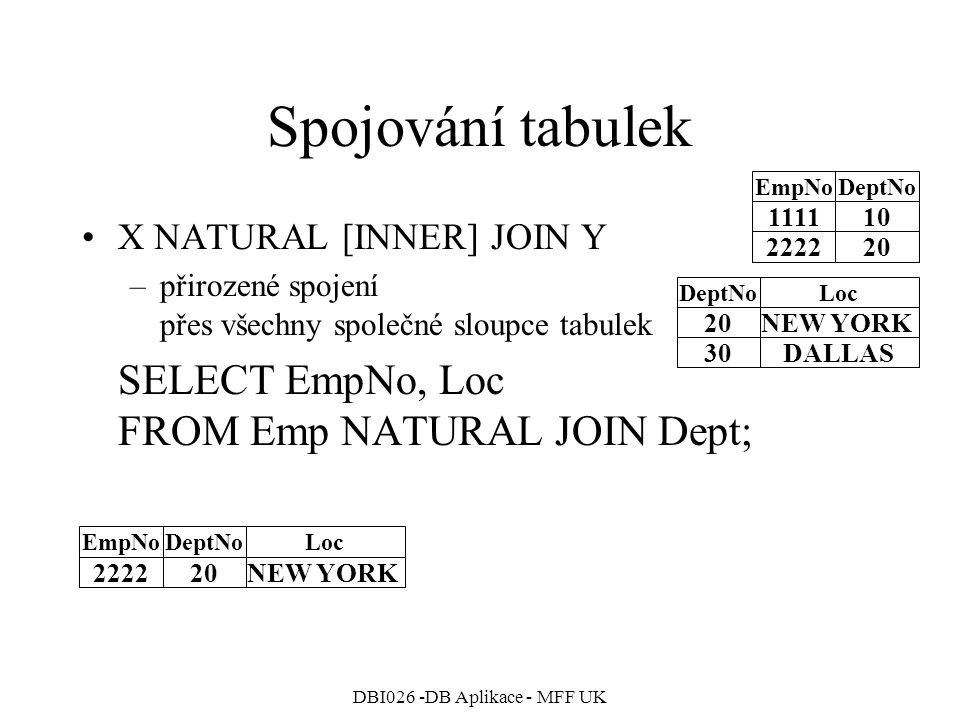 DBI026 -DB Aplikace - MFF UK Spojování tabulek X NATURAL [INNER] JOIN Y –přirozené spojení přes všechny společné sloupce tabulek SELECT EmpNo, Loc FROM Emp NATURAL JOIN Dept; 111110 222220 EmpNoDeptNo 20NEW YORK 30DALLAS DeptNoLocEmpNoDeptNoLoc 222220NEW YORK