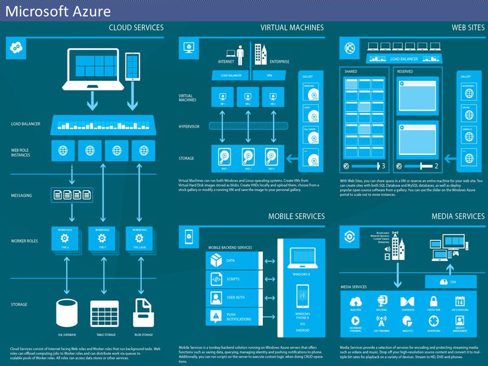 Plán  Studijní materiály, odkazy, harmonogram  http://ulita.ms.mff.cuni.cz/pub/predn/NSWI152/ (Ulita  Výuka  NSWI152)  Příprava prostředí  Virtual Machines, RDP  Instalace SDK, WATK  Aktivace Windows Azure, Azure Management Portal  Customer Management System  Příprava cloudové infrastruktury  Windows Azure Training Kit  Vytvoření, deployment a spuštění aplikace  GuestBook  Vícevrstvá komplexnější reálná aplikace  Web role, worker role, queues, blob, tables  Vlastní aplikačka  Individuálně nebo komplexnější aplikace ve dvojici  Libovolný jazyk:.Net, Java, Php, Node.js, Python...