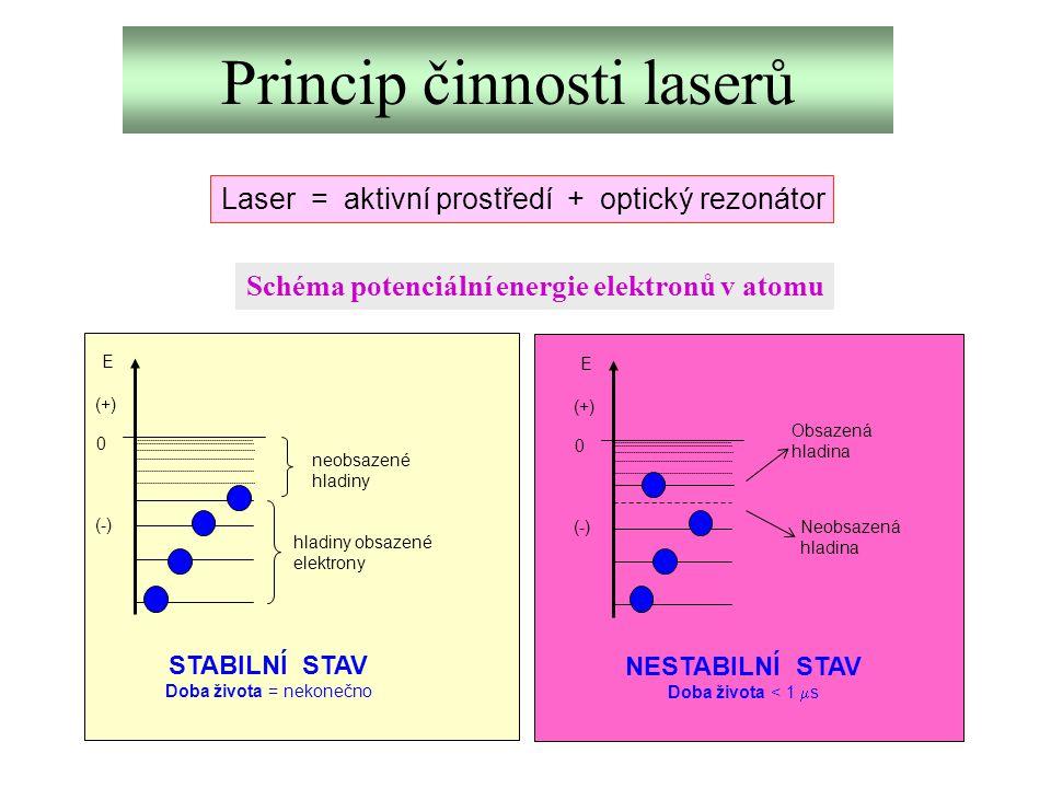 Princip činnosti laserů Laser = aktivní prostředí + optický rezonátor Schéma potenciální energie elektronů v atomu E 0 (+) (-) hladiny obsazené elektr